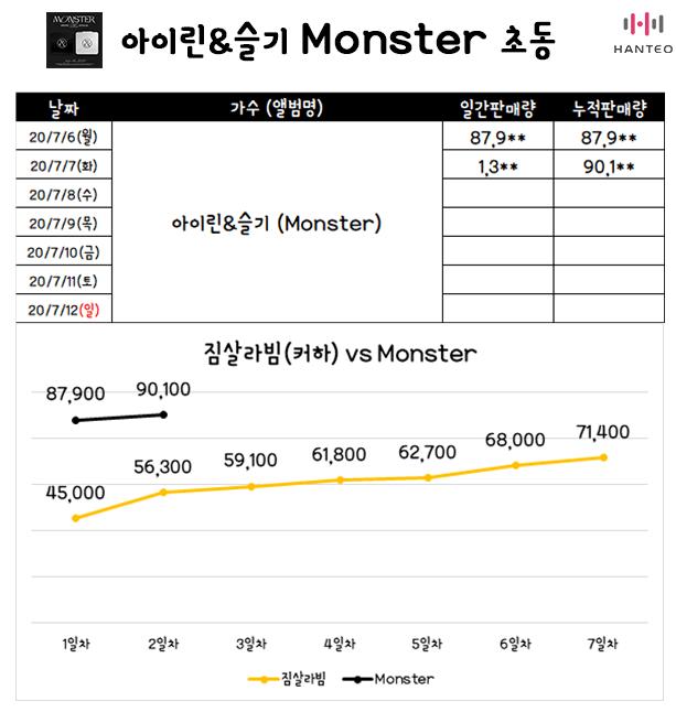 #레드벨벳 아이린&슬기 Monster 초동 2일차